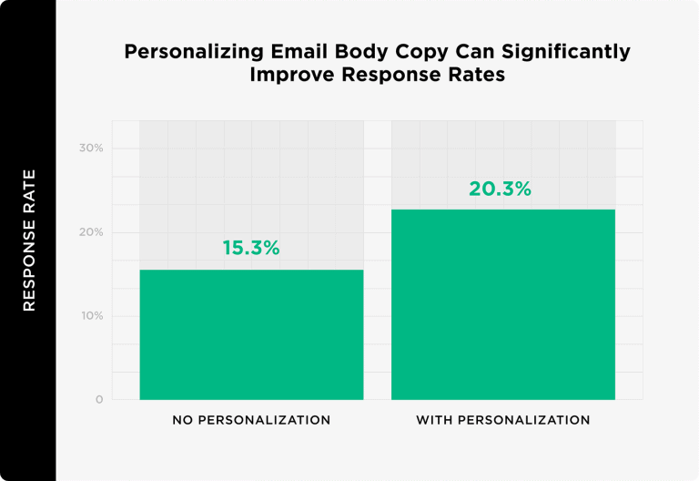 improve response rates with personalized email bodies