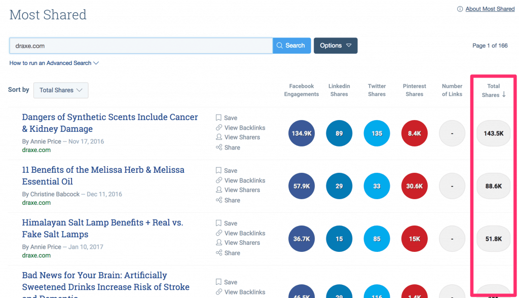 buzzsumo research shares