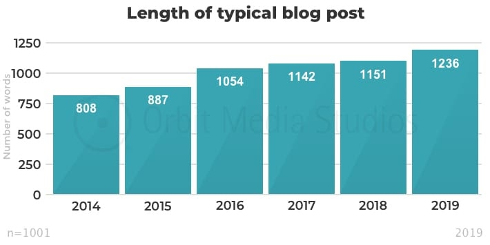 Length of a typical blog post