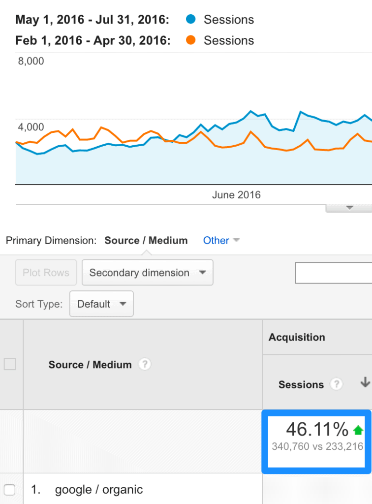 search traffic increase after using spotlight link building