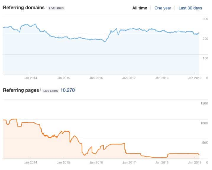 reviving an amazon site case study referring domains