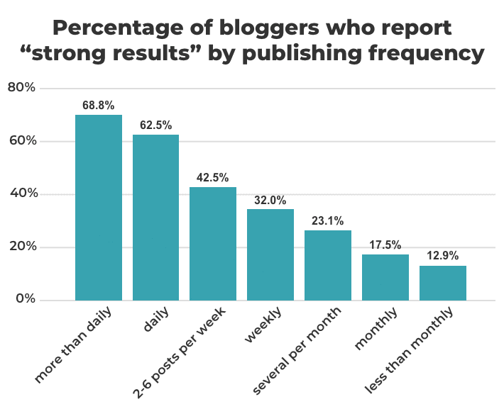 publishing frequency of bloggers
