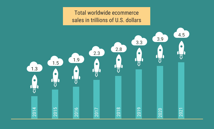 E Commerce sales wordwide