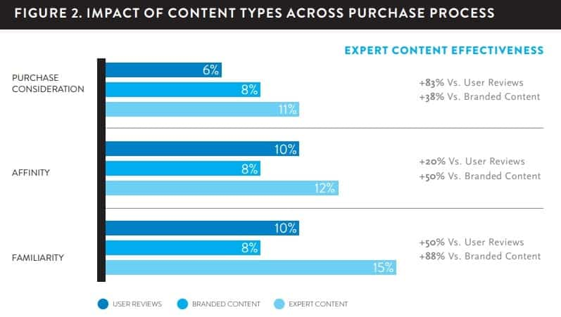 Content Type across purchase process and what the best content