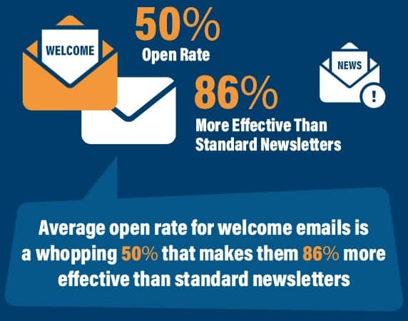 open rate of send emails