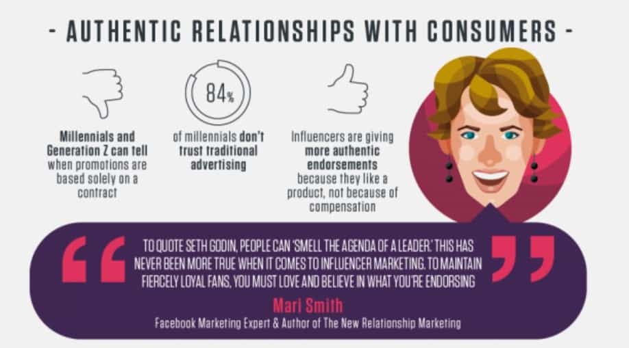 Relations with consumers