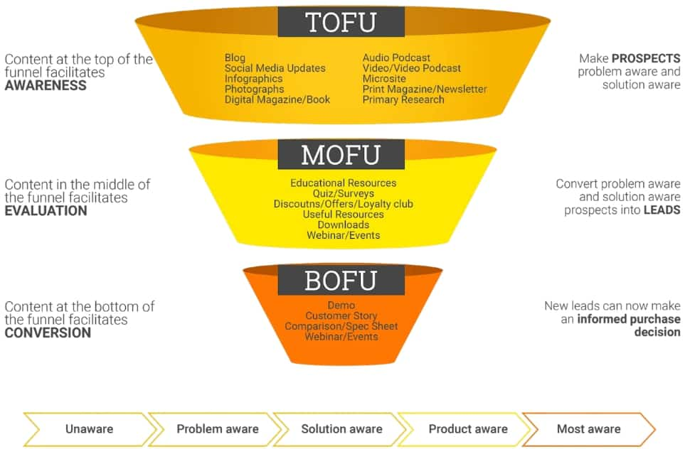 content marketing funnel what to do