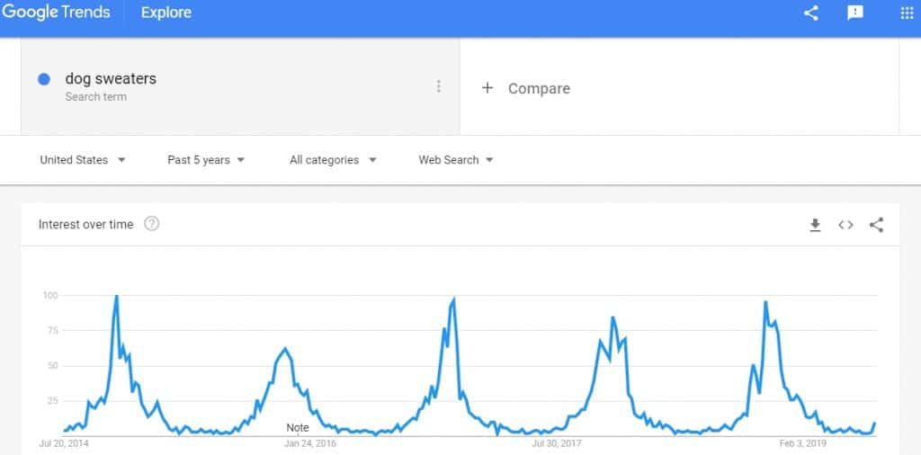 google trends searching for keywords