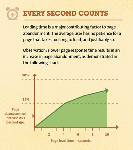 page speed page abandonments