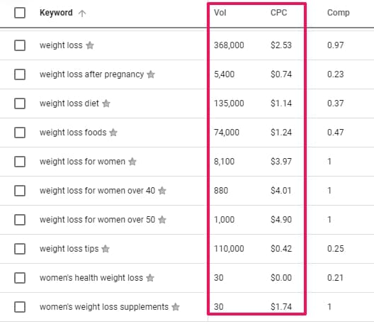 search volume and CPC value google