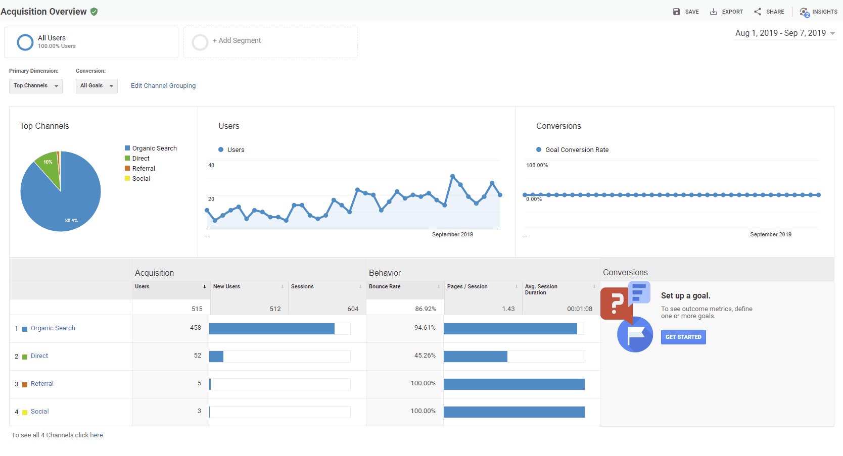 Google analytics month 1