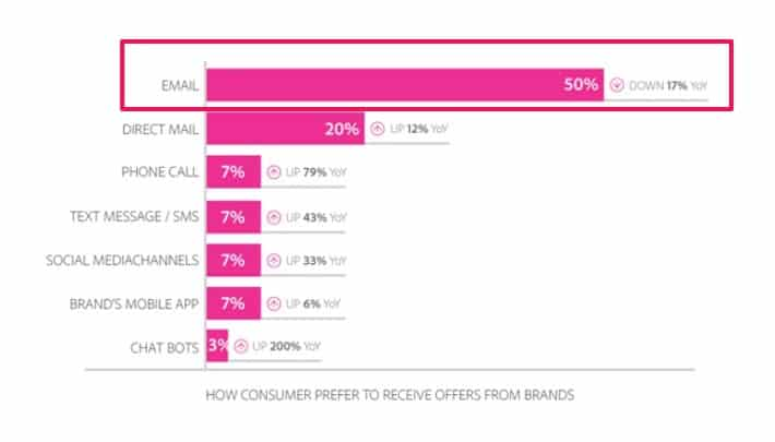 Adobe Study Shows Email Usage