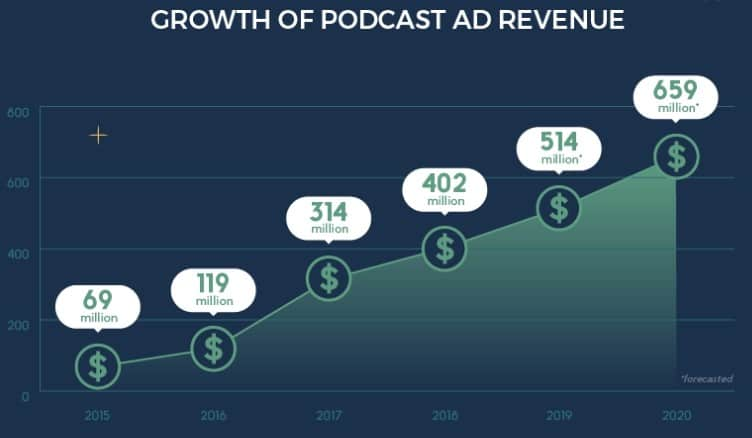 Revenue of Podcasts over the years