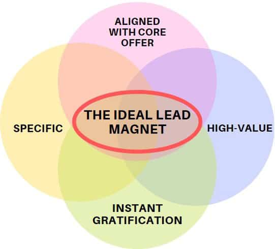 Ideal Lead Magnet Graphic