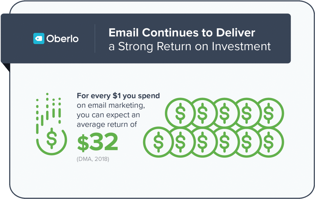Oberlo Email Investment Return