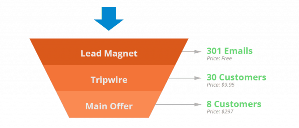 Funnel for gaining subscribers