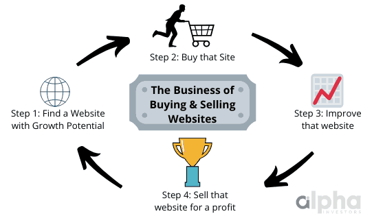 Buying and selling websites is much like real eastate