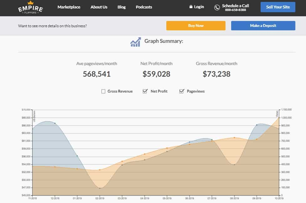 traffic and revenue on empire flippers for a site