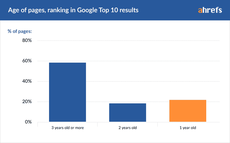 sites take a time to rank well