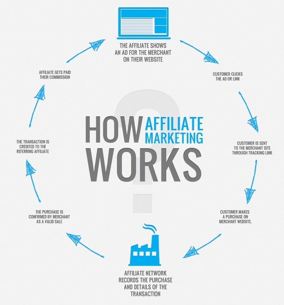 How does affilate marketing work?