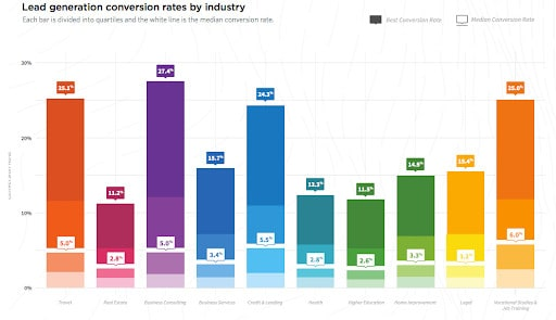 conversion rates by industry