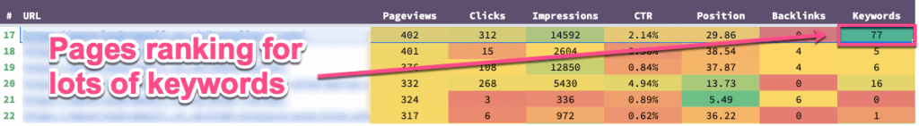 pages ranking for lots of keywords
