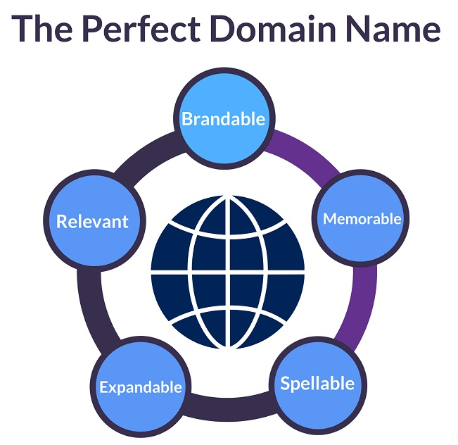 How to Choose The Perfect, Brandable Blog Name 1